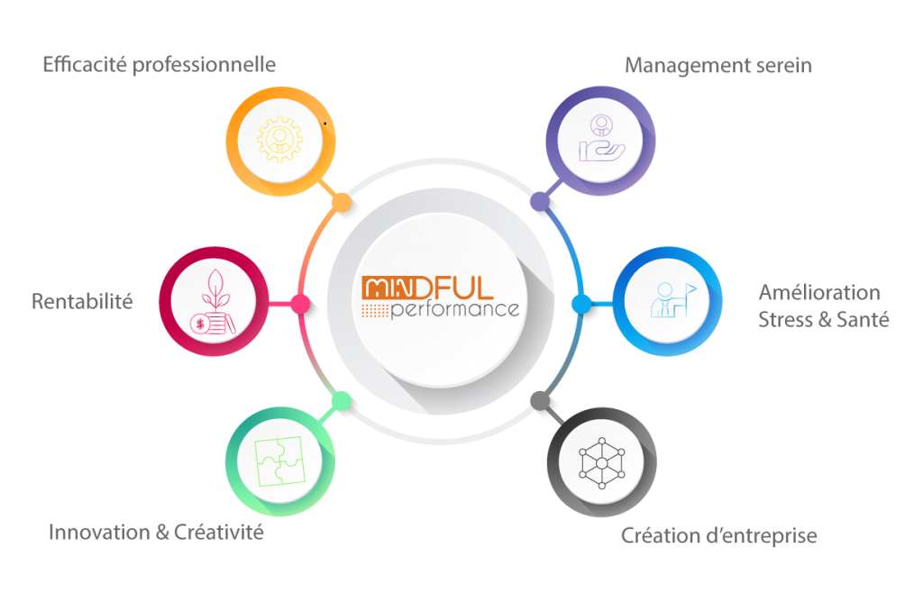infographie mindful performance formation melun fontainebleau